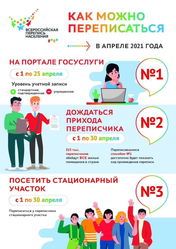 Инфографика к Всероссийской переписи населения